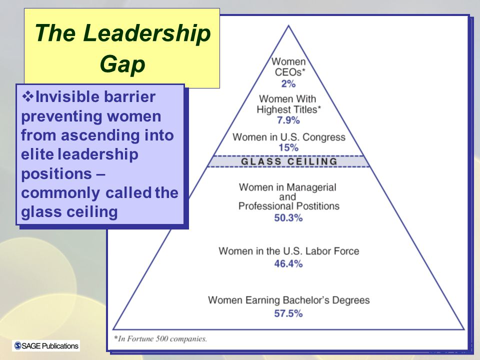 The Leadership Gap Invisible barrier preventing women from ascending into elite leadership. positions –