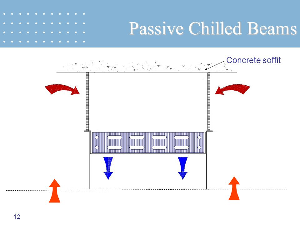 Passive Chilled Beams Concrete soffit • • • • • • • • • • •