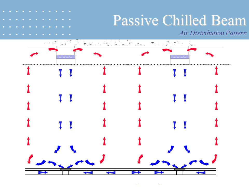 Passive Chilled Beam Air Distribution Pattern • • • • • • • • • • •