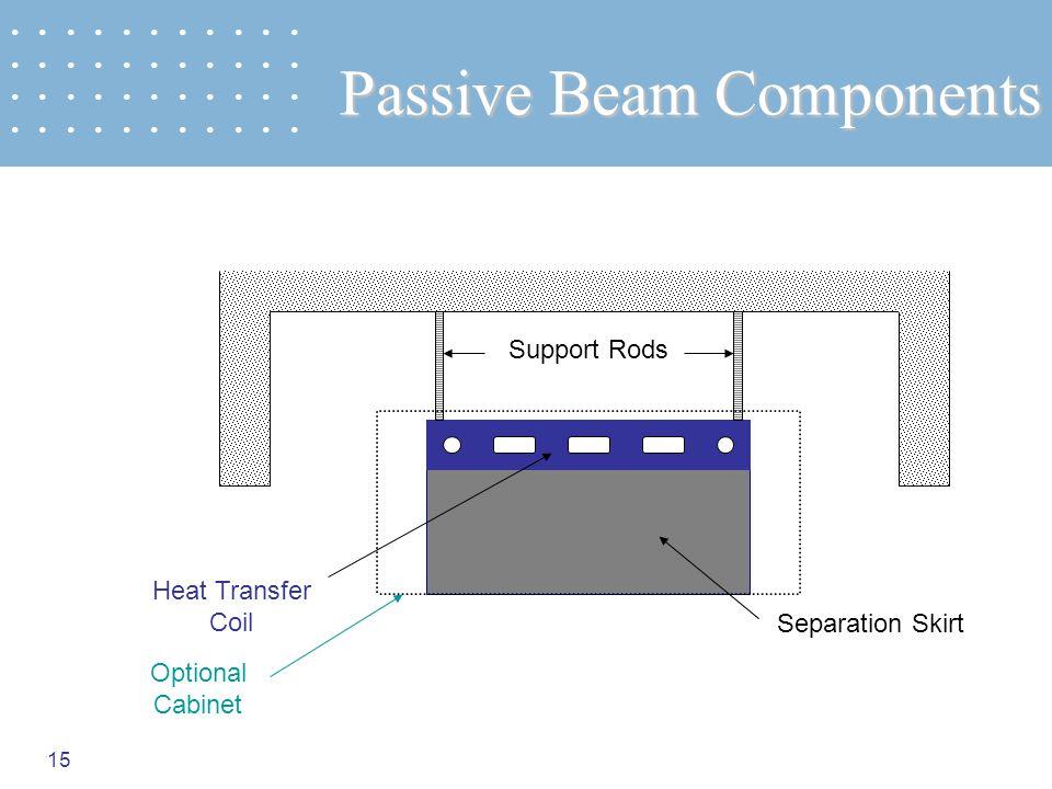 Passive Beam Components