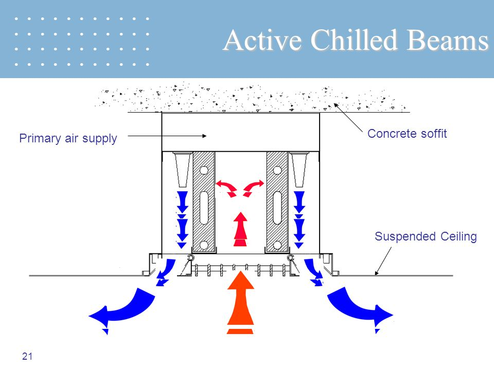 Active Chilled Beams Concrete soffit Primary air supply