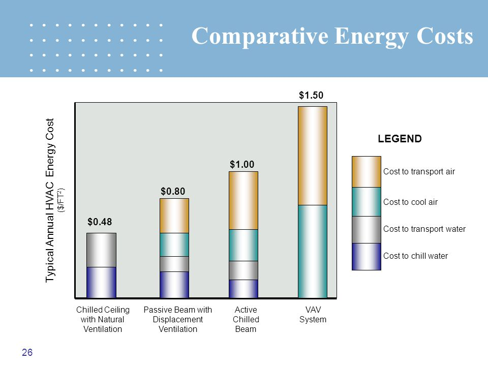 Comparative Energy Costs