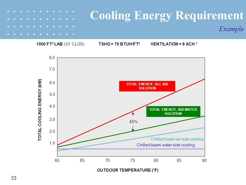 Cooling Energy Requirement
