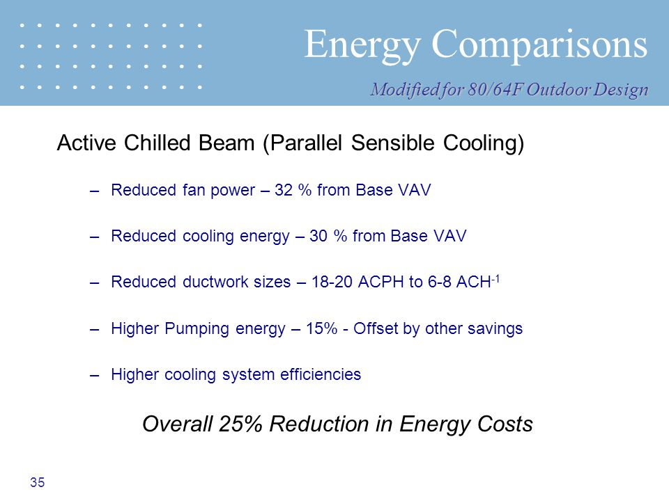 Overall 25% Reduction in Energy Costs