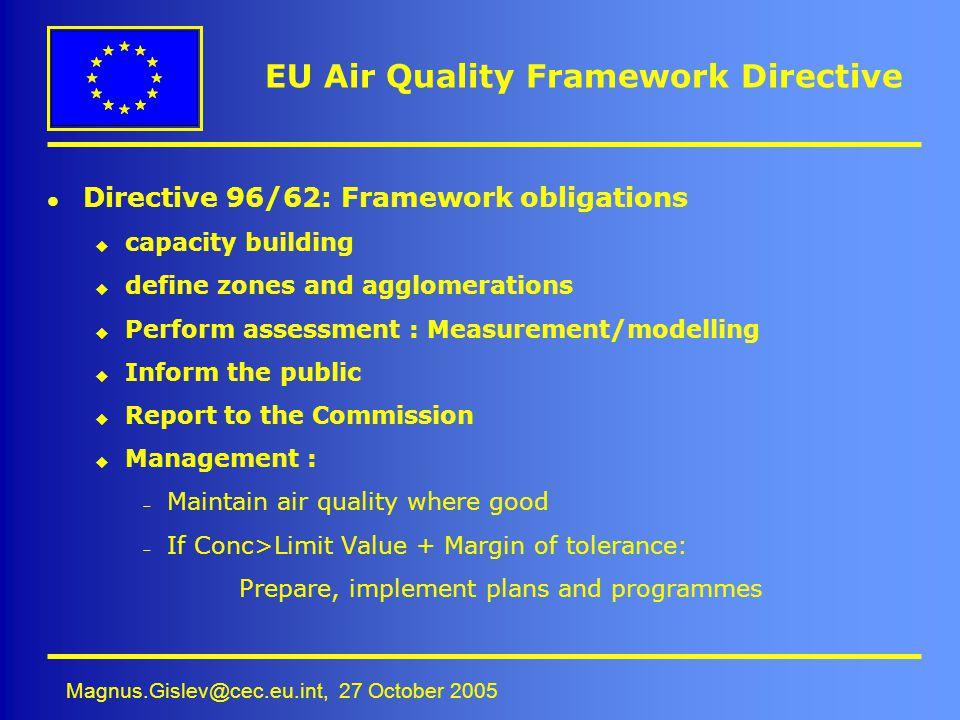 EU Air Quality Framework Directive
