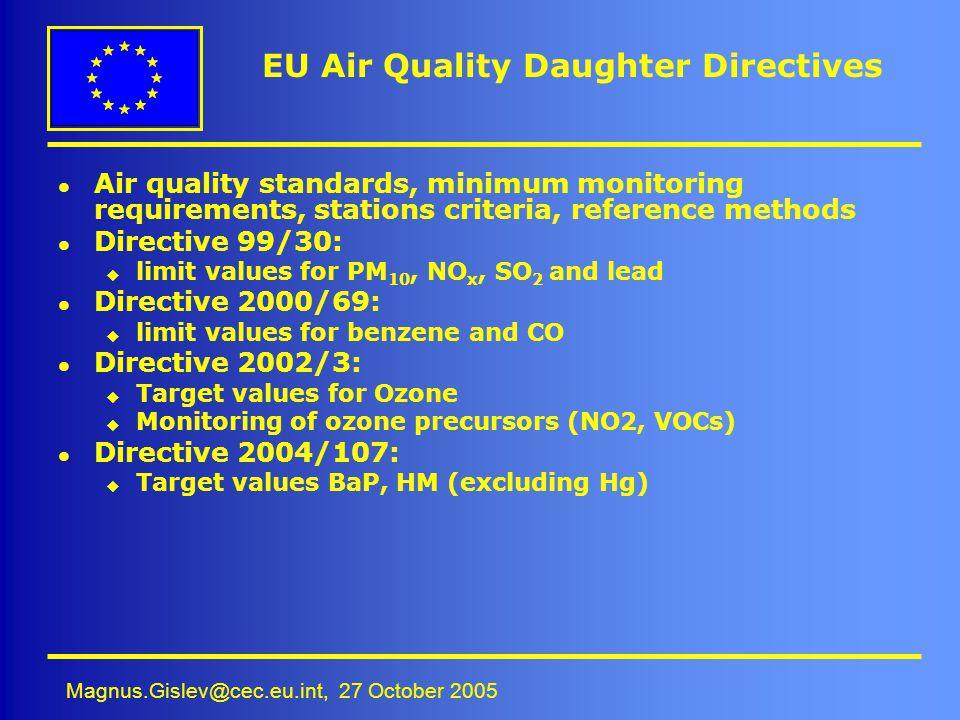 EU Air Quality Daughter Directives