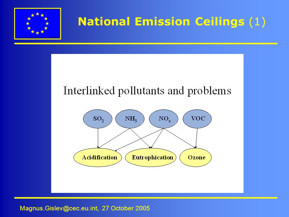 National Emission Ceilings (1)