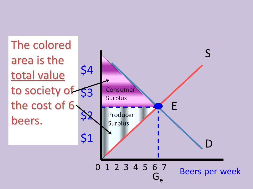 The colored area is the total value to society of the cost of 6 beers.