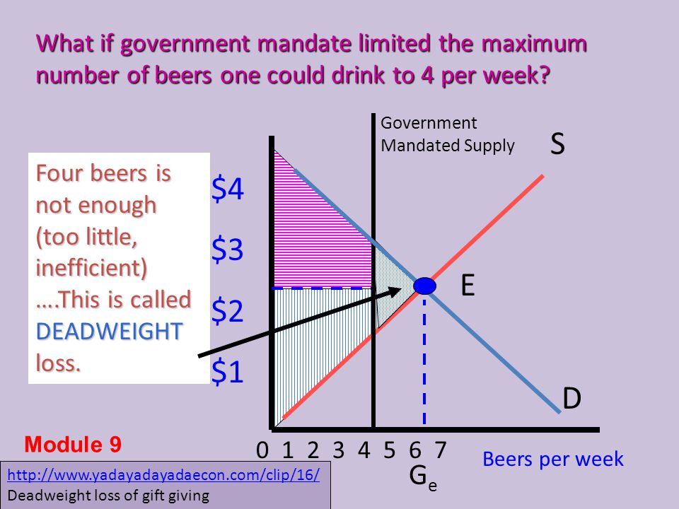 What if government mandate limited the maximum number of beers one could drink to 4 per week