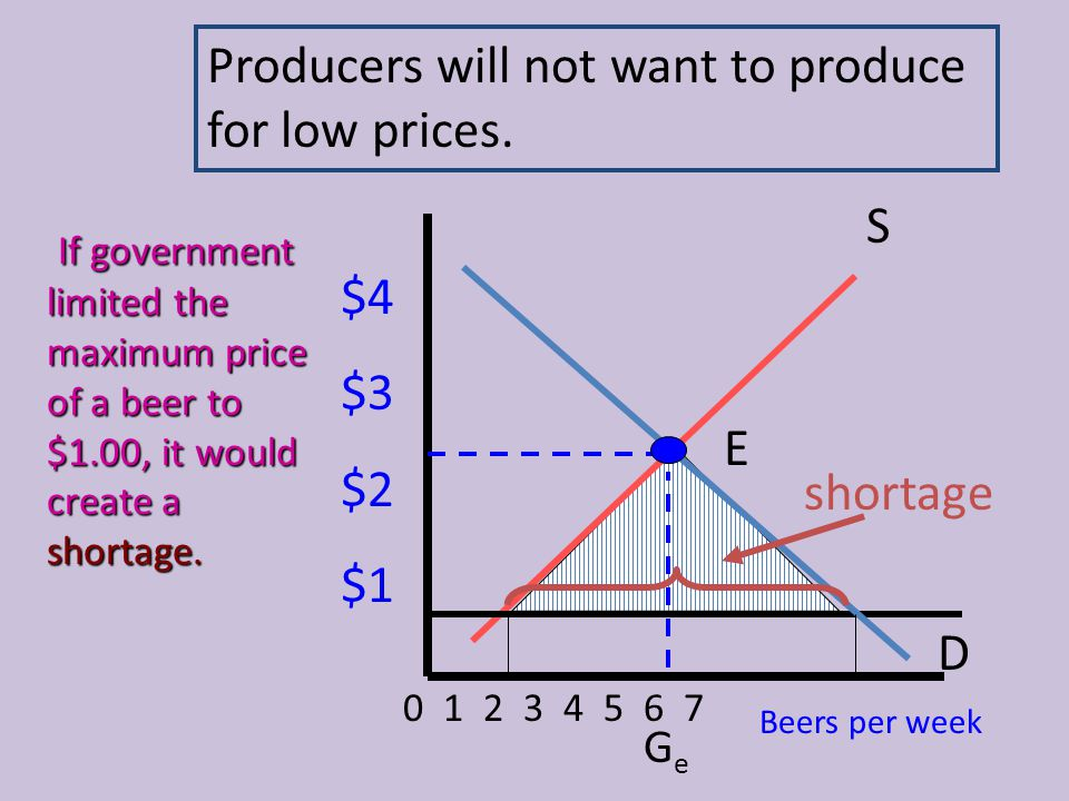 Producers will not want to produce for low prices.