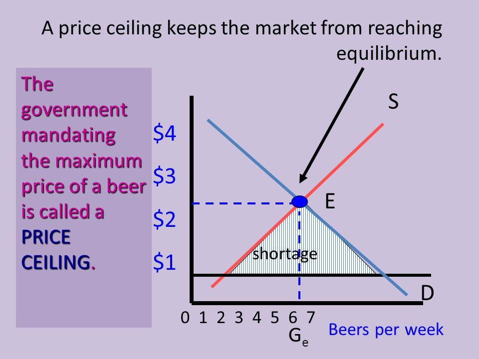 A price ceiling keeps the market from reaching equilibrium.