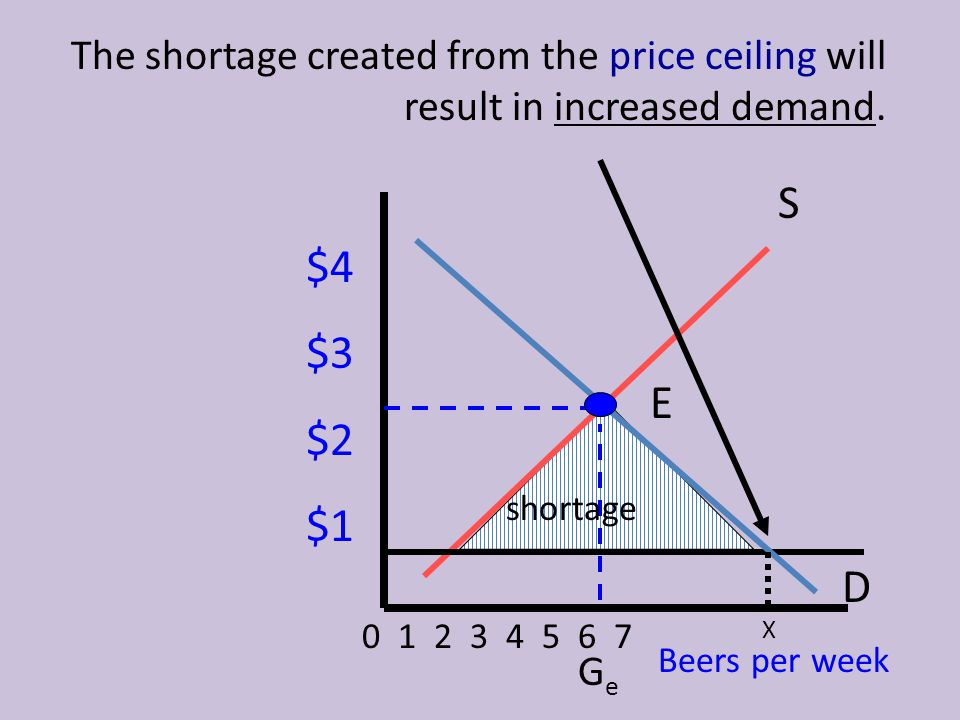 The shortage created from the price ceiling will result in increased demand.