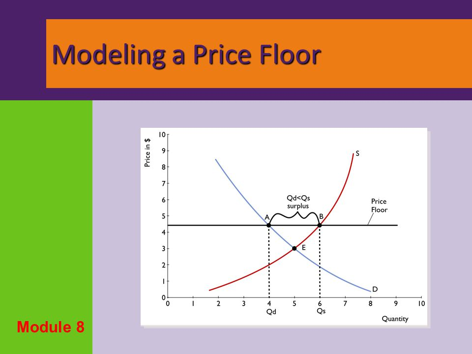 Modeling a Price Floor Module 8 . Surplus at Pf