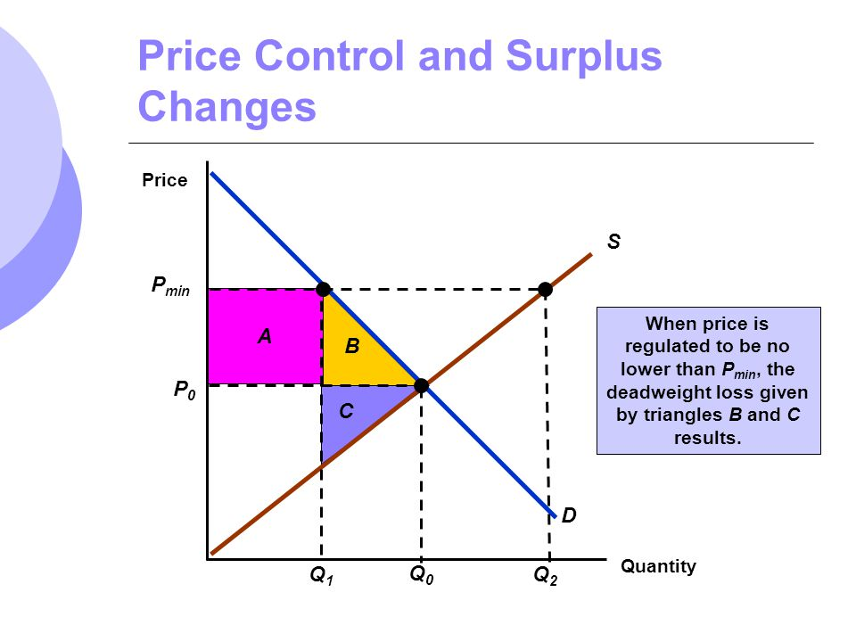 Price Control and Surplus Changes