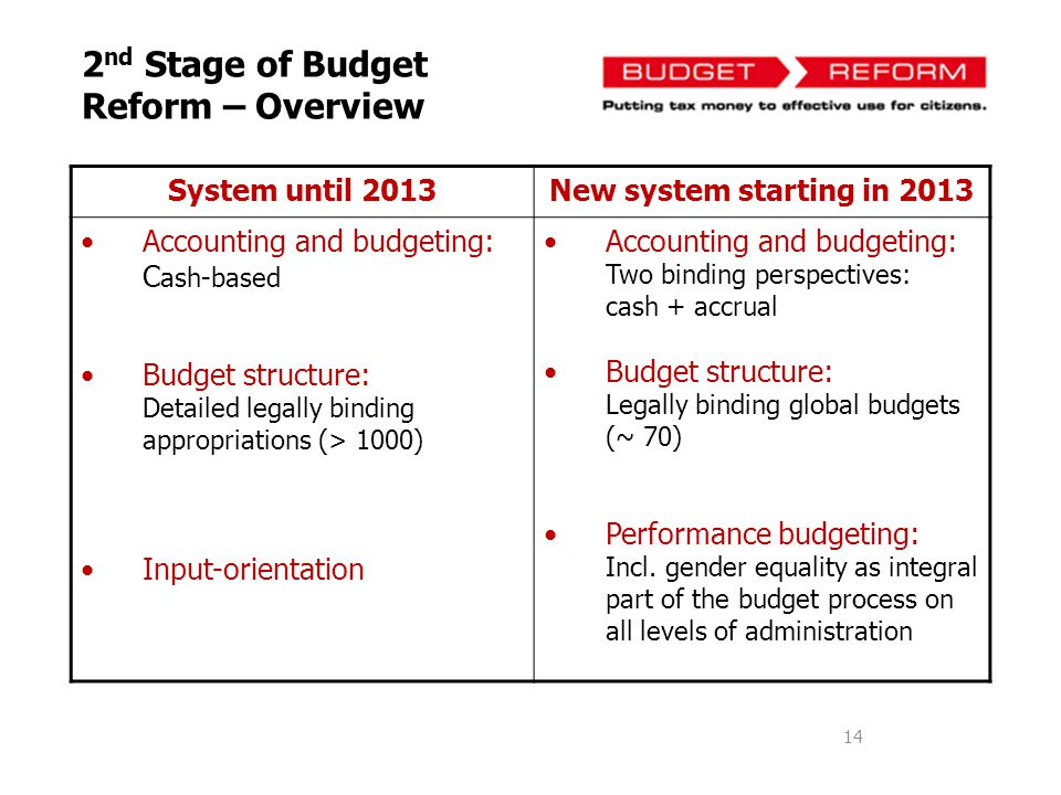2nd Stage of Budget Reform – Overview