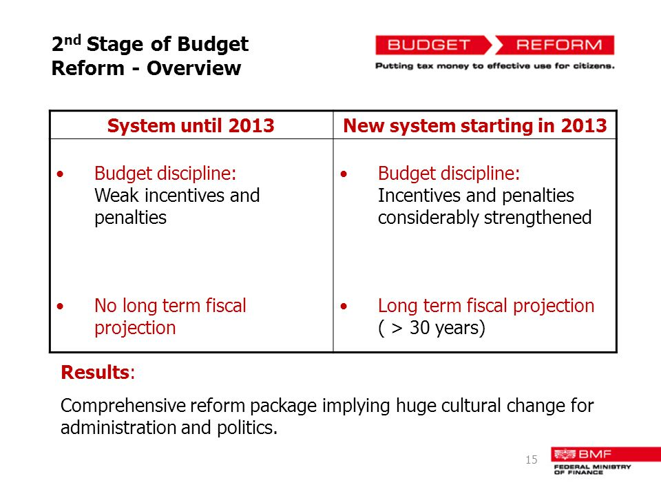 2nd Stage of Budget Reform - Overview