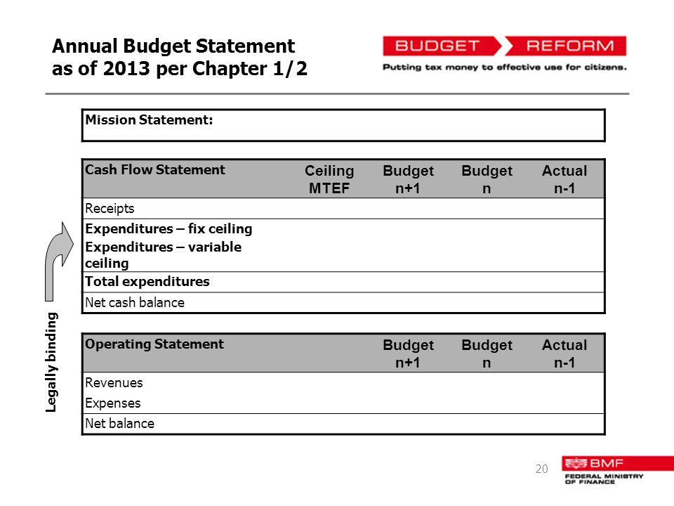 Annual Budget Statement as of 2013 per Chapter 1/2