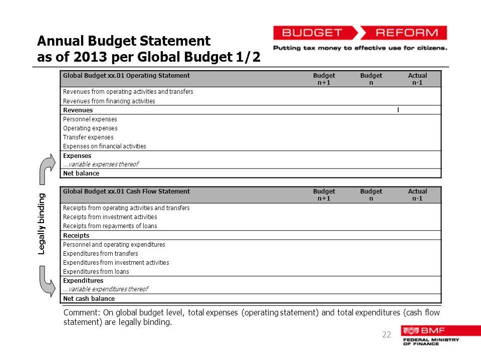 Annual Budget Statement as of 2013 per Global Budget 1/2