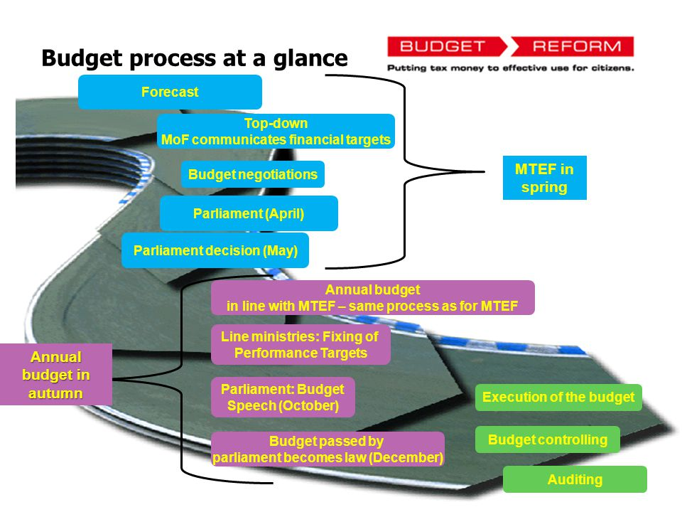 Budget process at a glance