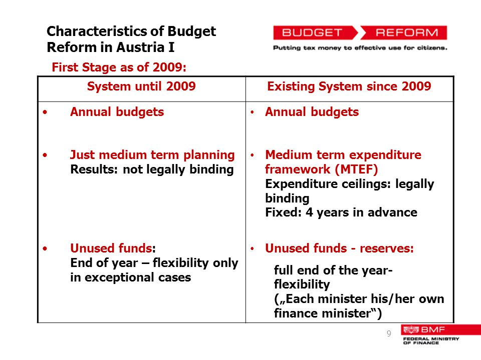 Characteristics of Budget Reform in Austria I