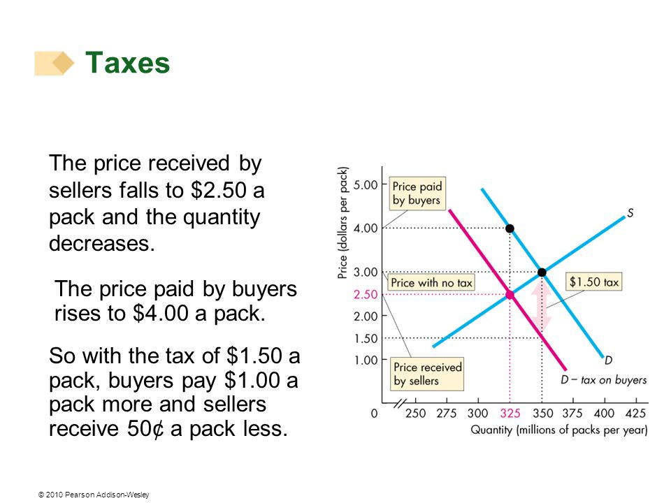 Taxes The price received by sellers falls to $2.50 a pack and the quantity decreases. The price paid by buyers rises to $4.00 a pack.