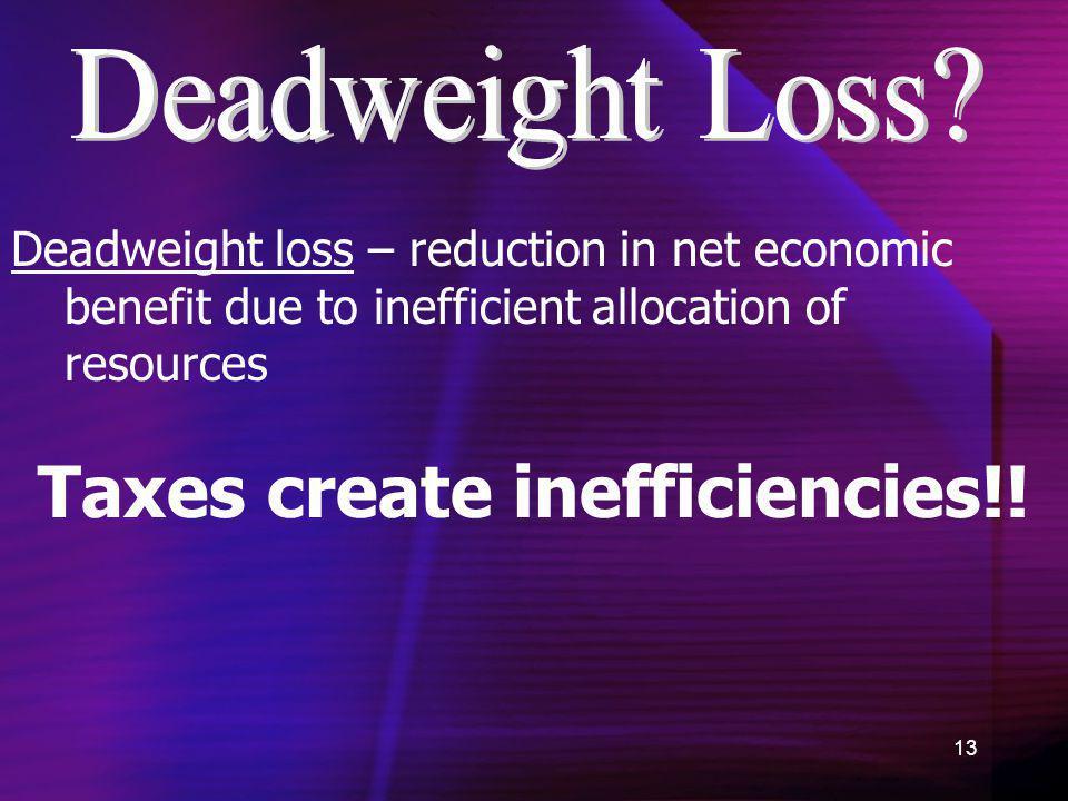 Taxes create inefficiencies!!