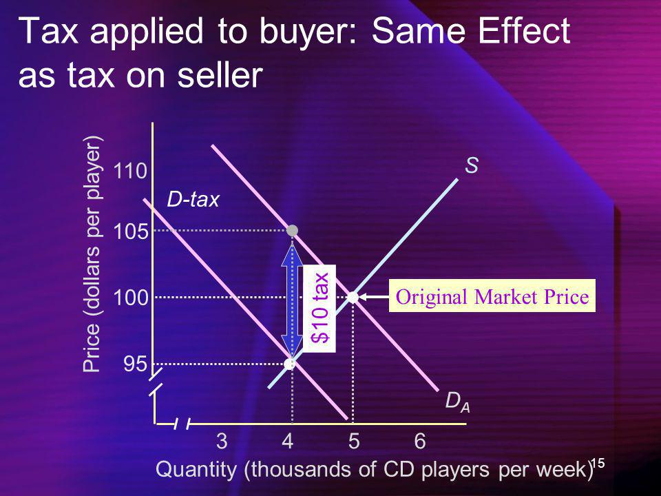 Tax applied to buyer: Same Effect as tax on seller