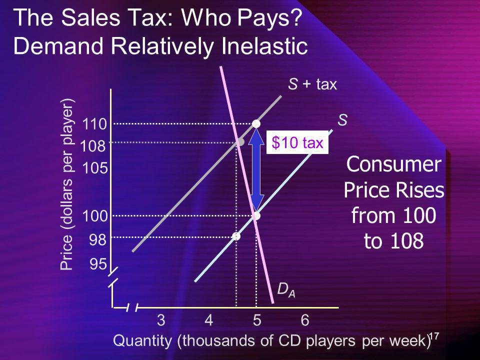 The Sales Tax: Who Pays Demand Relatively Inelastic