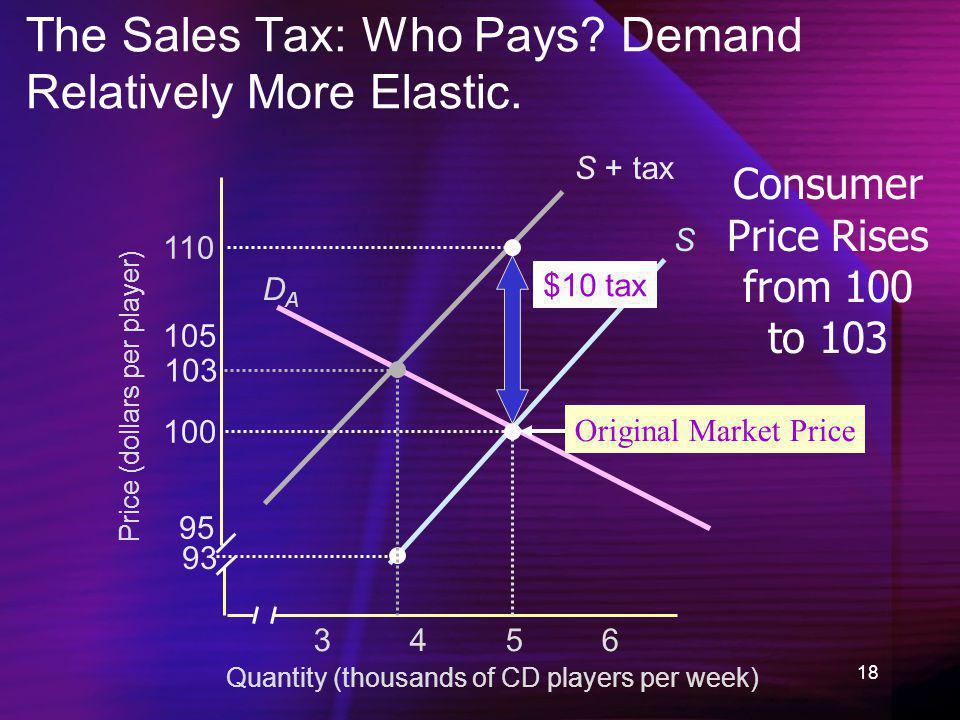 The Sales Tax: Who Pays Demand Relatively More Elastic.