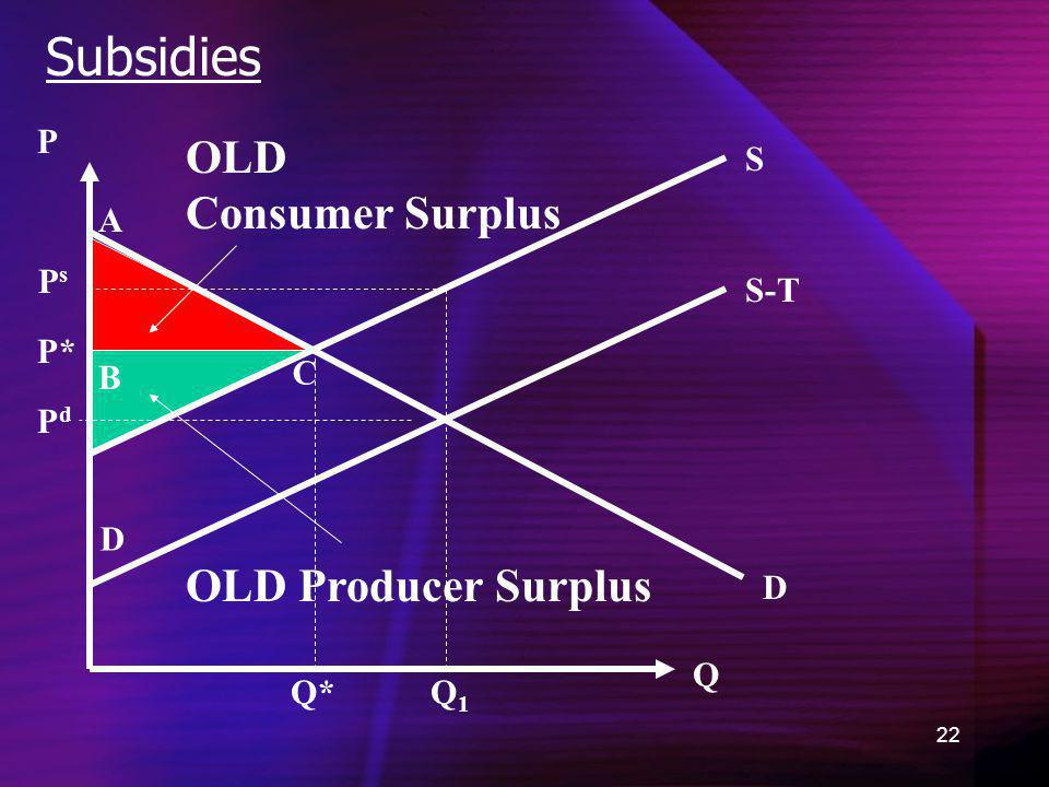 Subsidies OLD Consumer Surplus OLD Producer Surplus P S A Ps S-T P* B