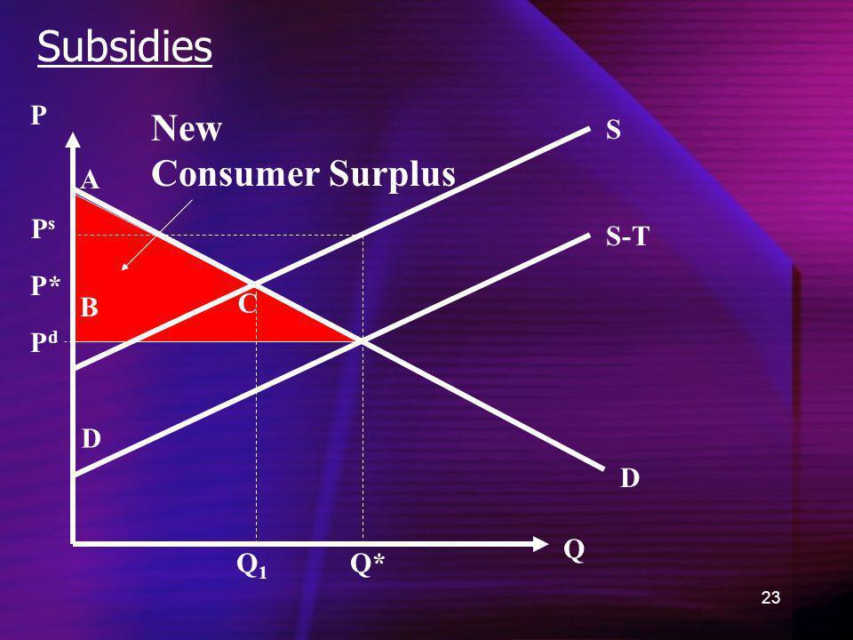 Subsidies P New Consumer Surplus S A Ps S-T P* B C Pd D D Q Q1 Q*