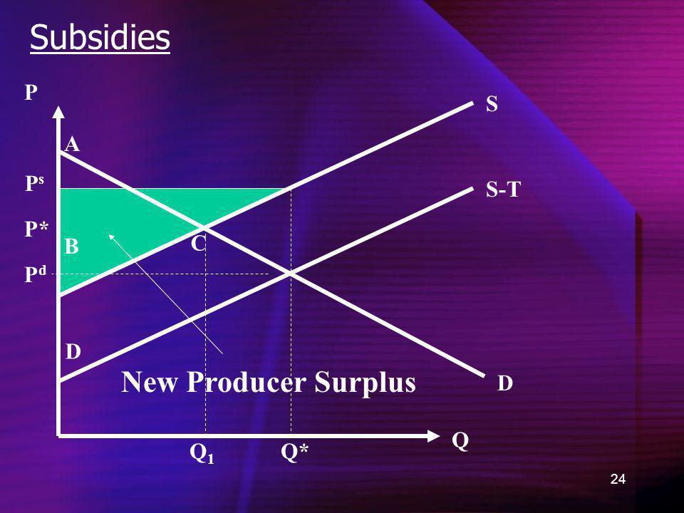 Subsidies P S A Ps S-T P* B C Pd D New Producer Surplus D Q Q1 Q*