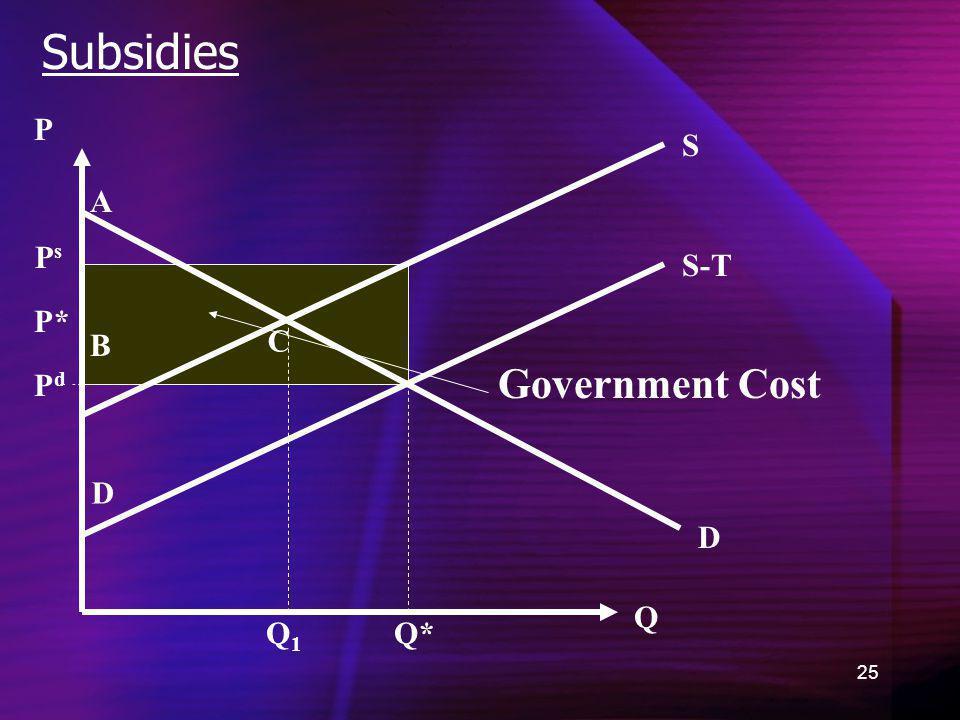 Subsidies P S A Ps S-T P* B C Government Cost Pd D D Q Q1 Q*