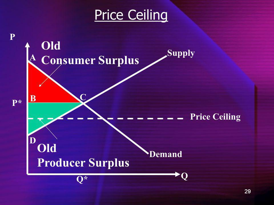 Price Ceiling Old Consumer Surplus Old Producer Surplus P Supply A C B