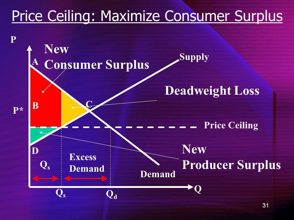 Price Ceiling: Maximize Consumer Surplus