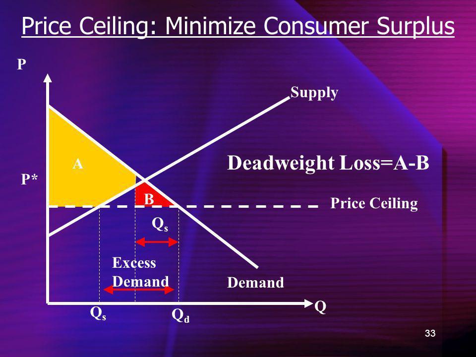 Price Ceiling: Minimize Consumer Surplus