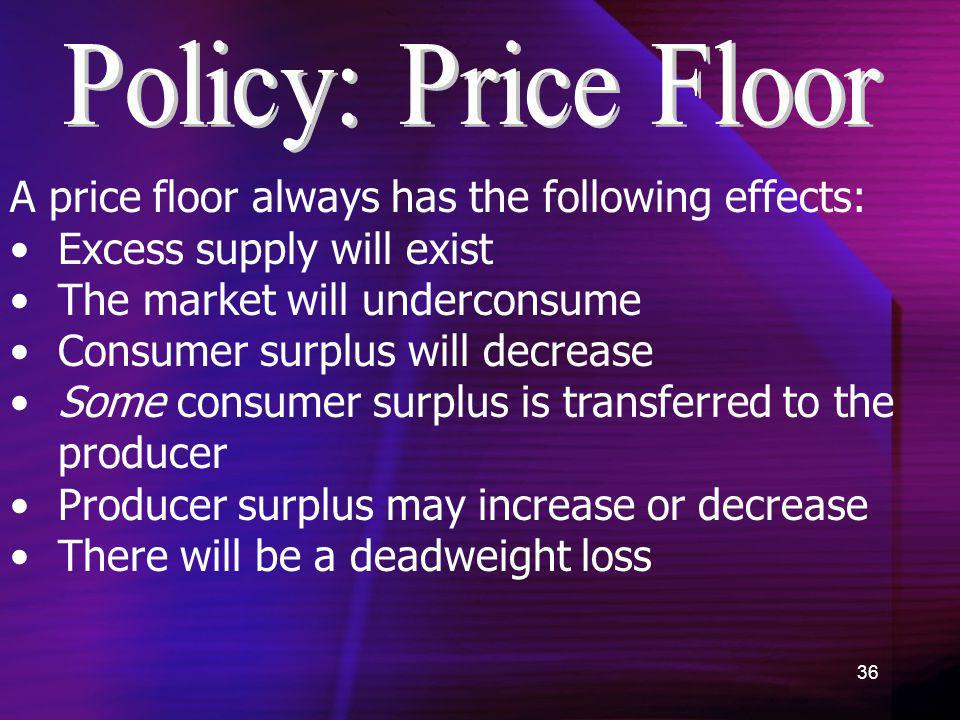 Policy: Price Floor A price floor always has the following effects: