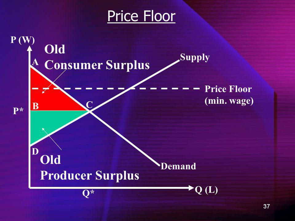 Price Floor Old Consumer Surplus Old Producer Surplus P (W) Supply A