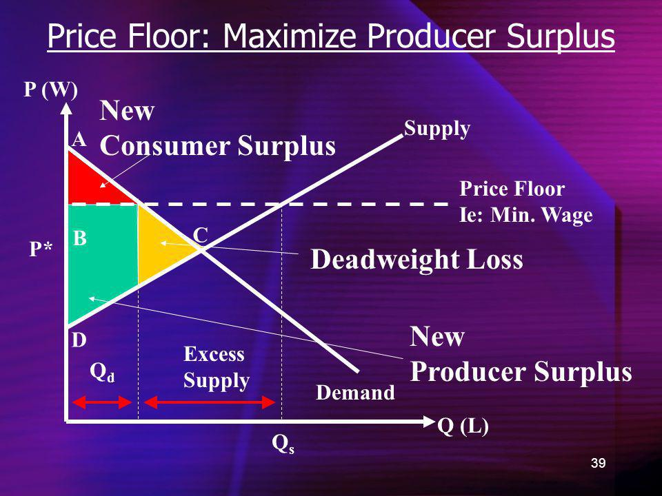 Price Floor: Maximize Producer Surplus