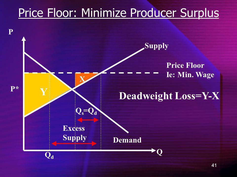 Price Floor: Minimize Producer Surplus