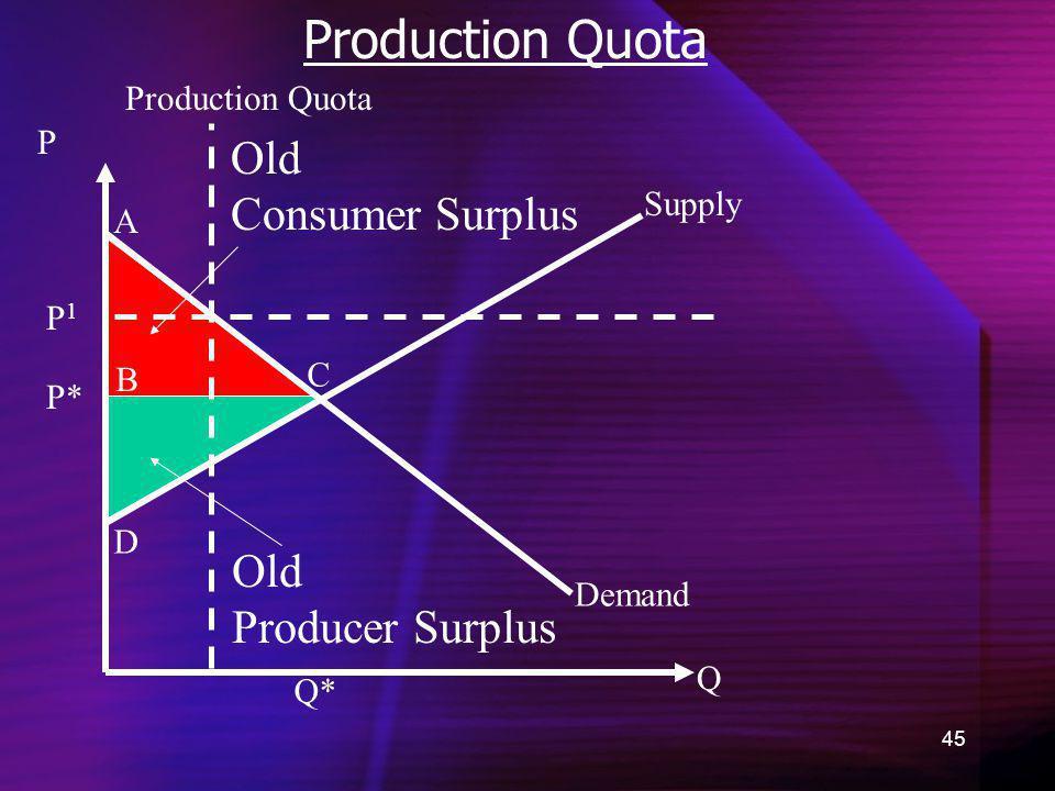 Production Quota Old Consumer Surplus Old Producer Surplus