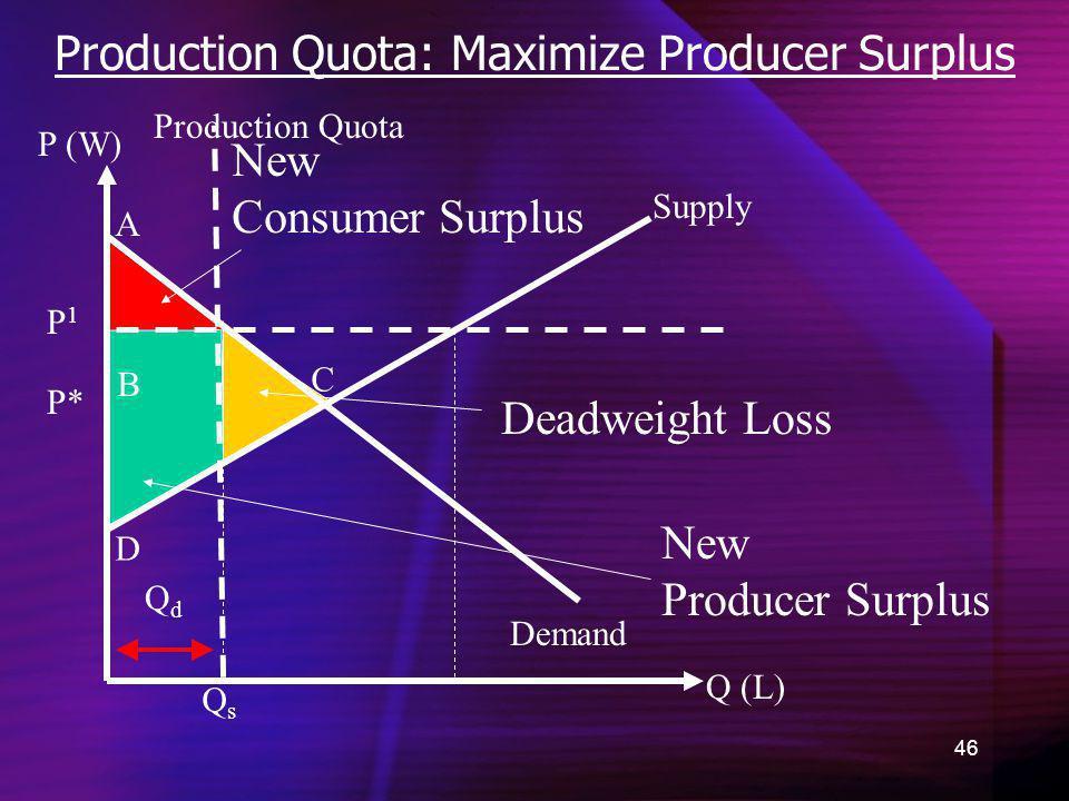 Production Quota: Maximize Producer Surplus