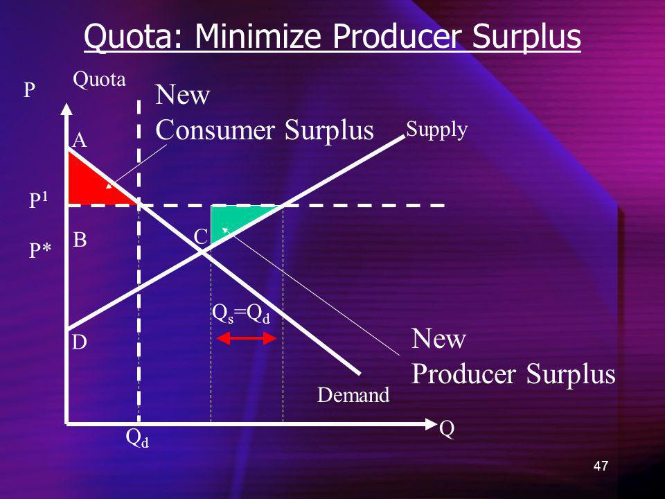 Quota: Minimize Producer Surplus