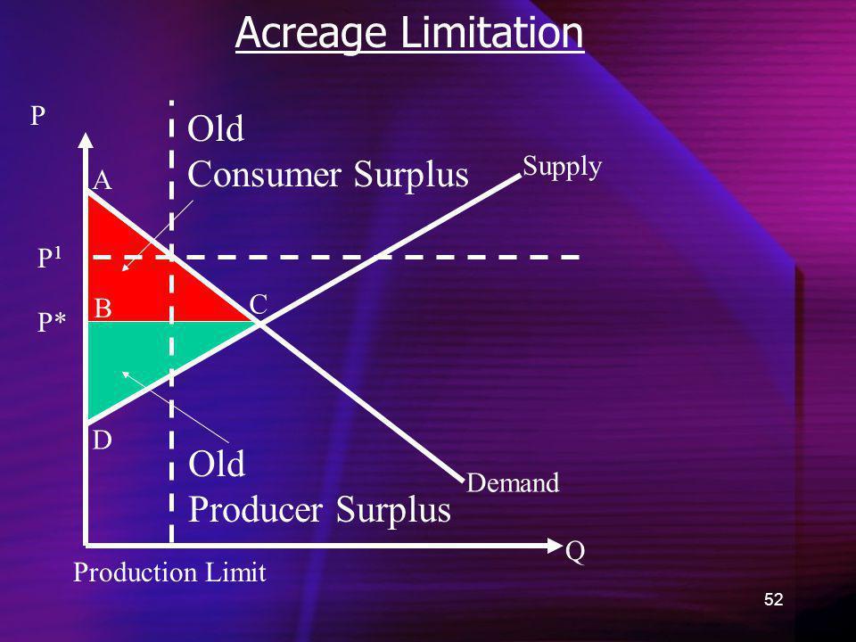Acreage Limitation Old Consumer Surplus Old Producer Surplus P Supply