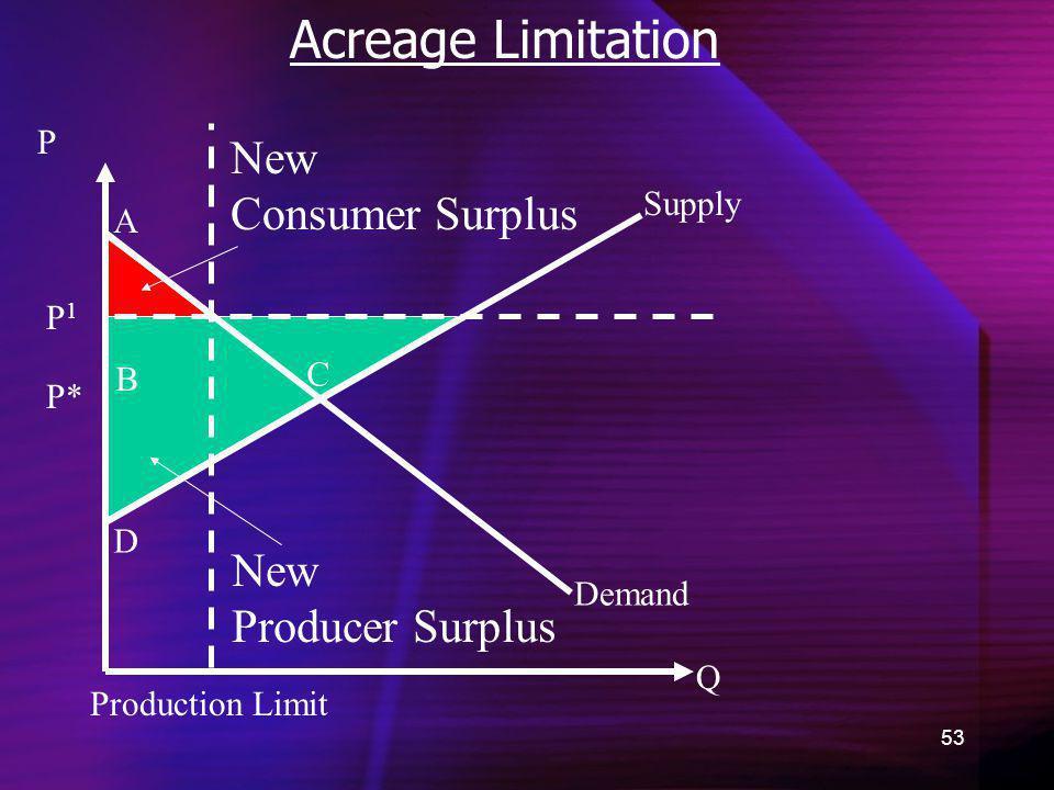 Acreage Limitation New Consumer Surplus New Producer Surplus P Supply