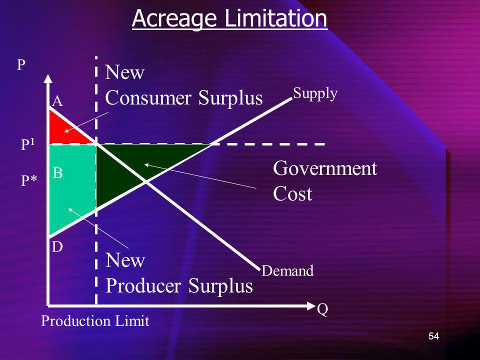 Acreage Limitation New Consumer Surplus Government Cost New