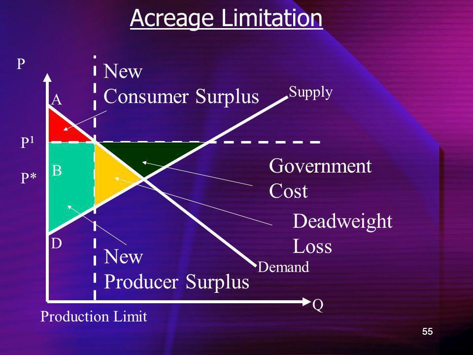Acreage Limitation New Consumer Surplus Government Cost Deadweight