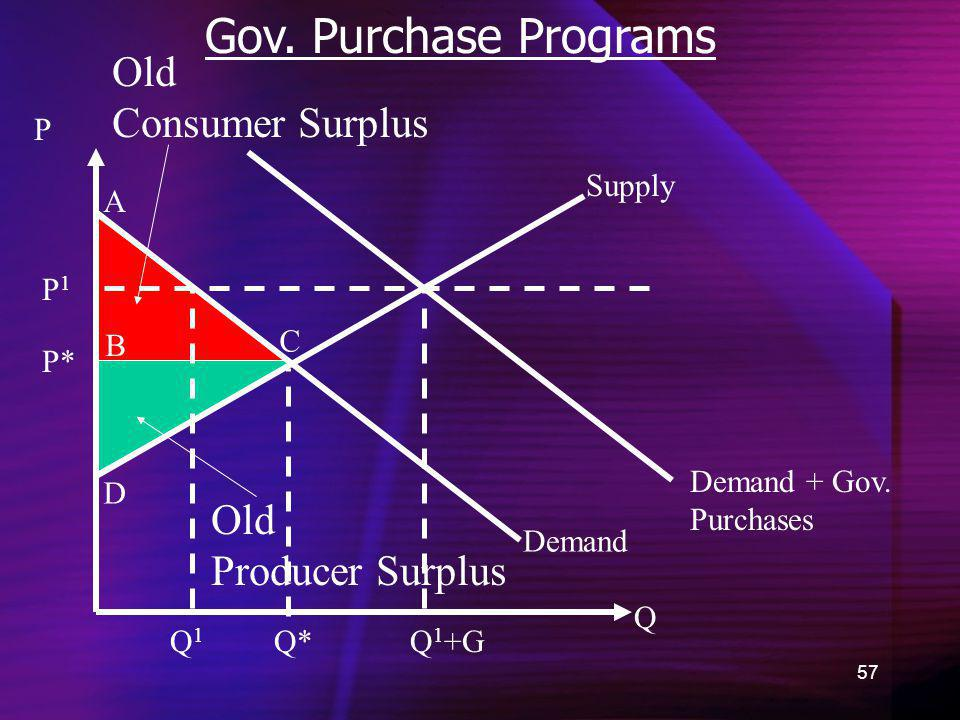 Gov. Purchase Programs Old Consumer Surplus Old Producer Surplus P