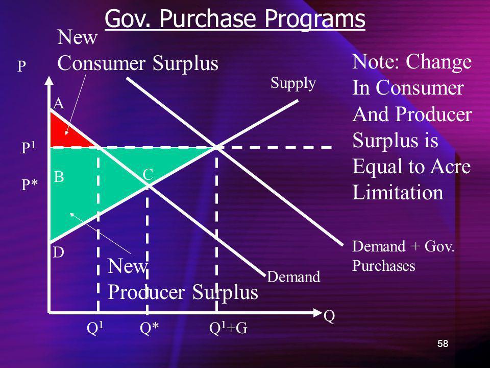 Gov. Purchase Programs New Consumer Surplus Note: Change In Consumer