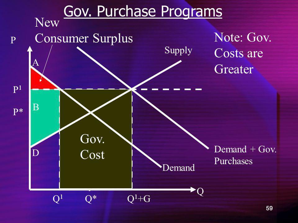 Gov. Purchase Programs New Consumer Surplus Note: Gov. Costs are